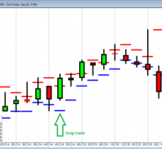 Best trailing stop method forex